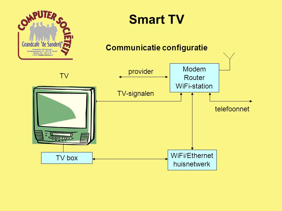 Communicatie configuratie Smart TV Modem Router WiFi-station provider TV-signalen WiFi/Ethernet huisnetwerk telefoonnet TV TV box