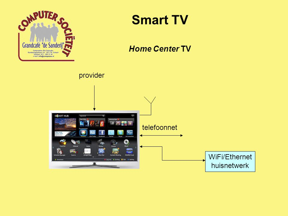 Home Center TV Smart TV provider WiFi/Ethernet huisnetwerk telefoonnet