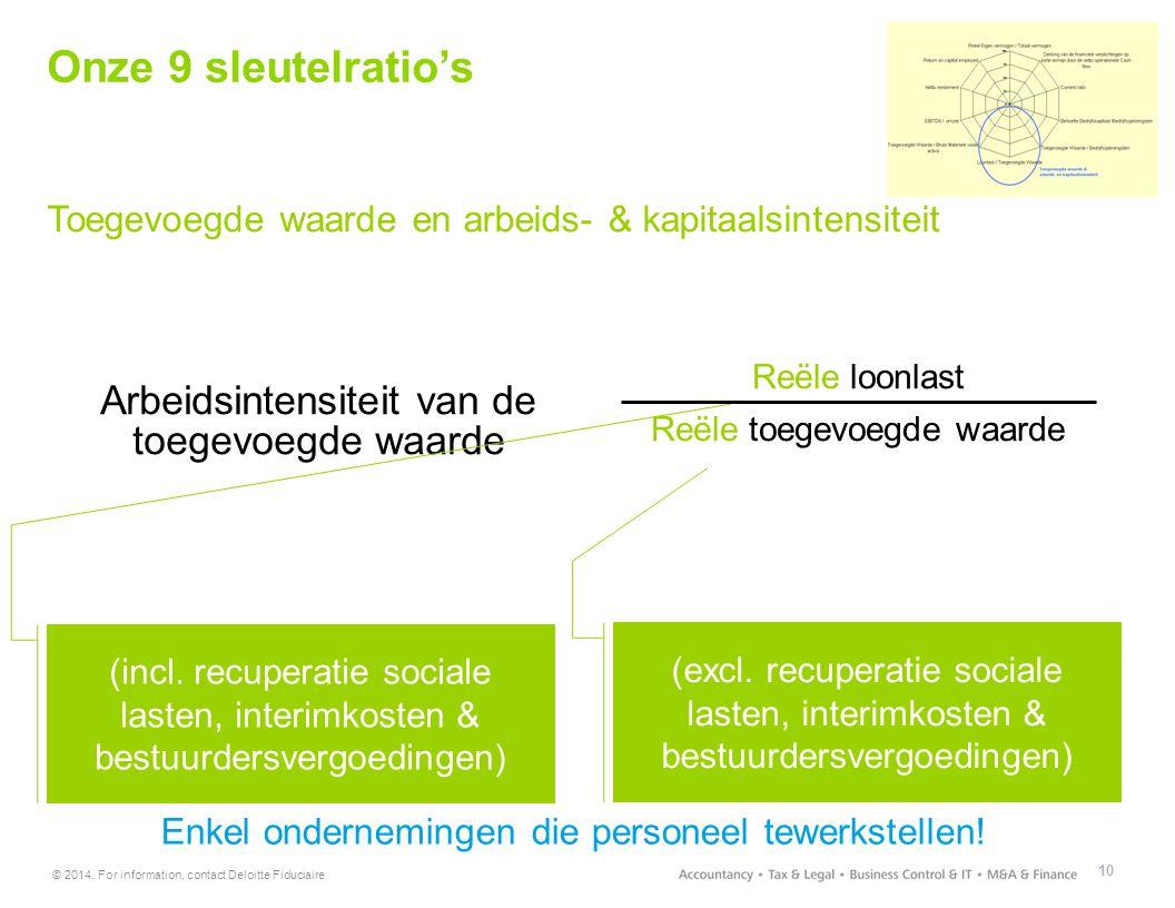 © 2014. For information, contact Deloitte Fiduciaire 10 Toegevoegde waarde en arbeids- & kapitaalsintensiteit Arbeidsintensiteit van de toegevoegde wa