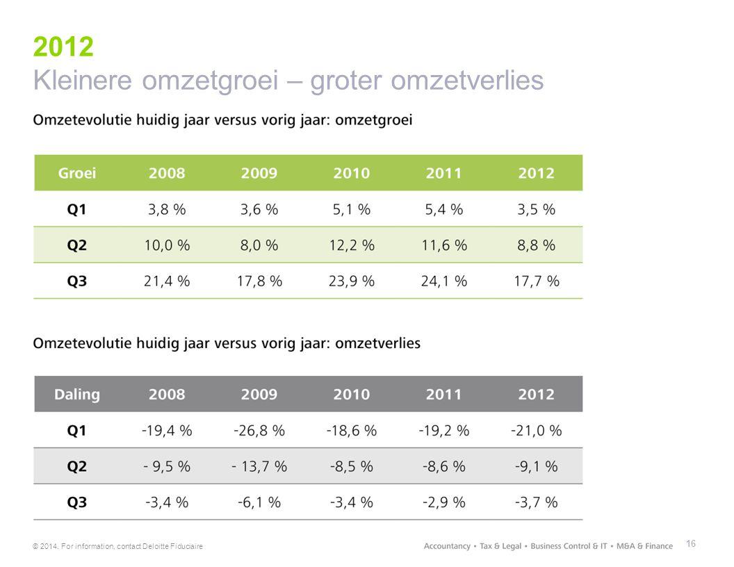 © 2014. For information, contact Deloitte Fiduciaire 2012 Kleinere omzetgroei – groter omzetverlies 16