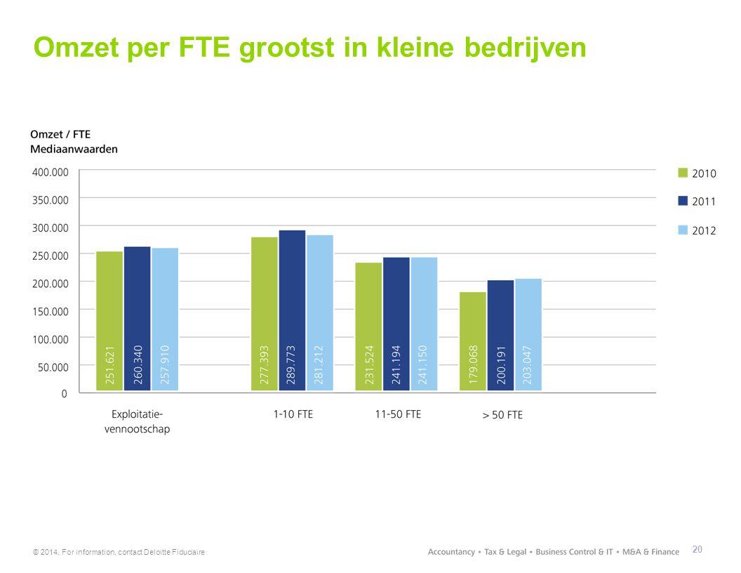© 2014. For information, contact Deloitte Fiduciaire Omzet per FTE grootst in kleine bedrijven 20