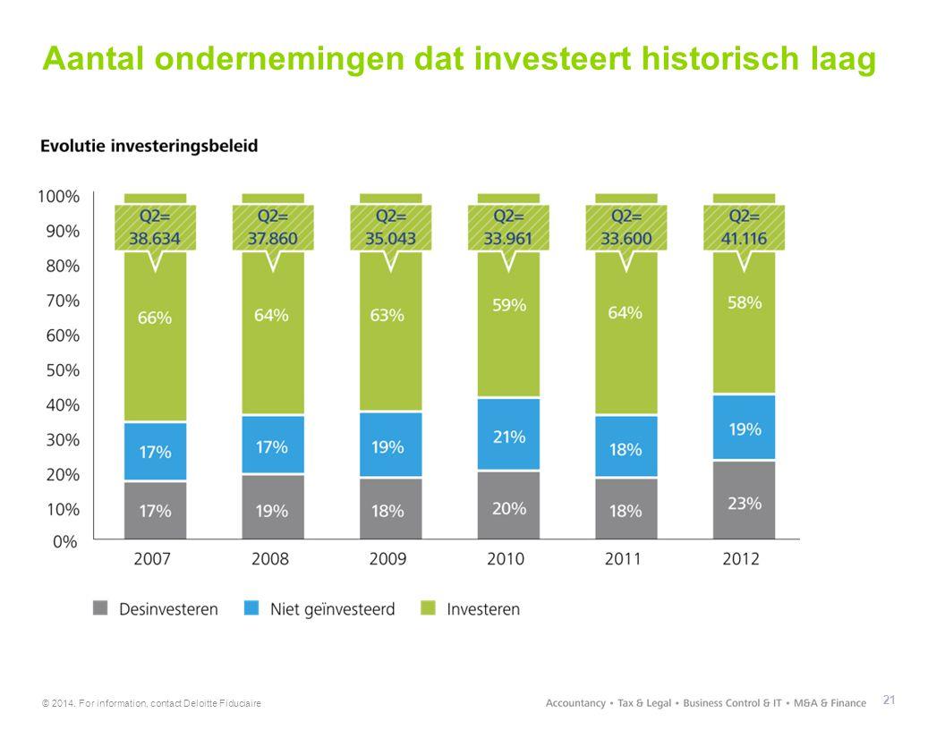 © 2014. For information, contact Deloitte Fiduciaire Aantal ondernemingen dat investeert historisch laag 21 Q2 = 38.634 Q2 = 37.860 Q2 = 35.043 Q2 = 3