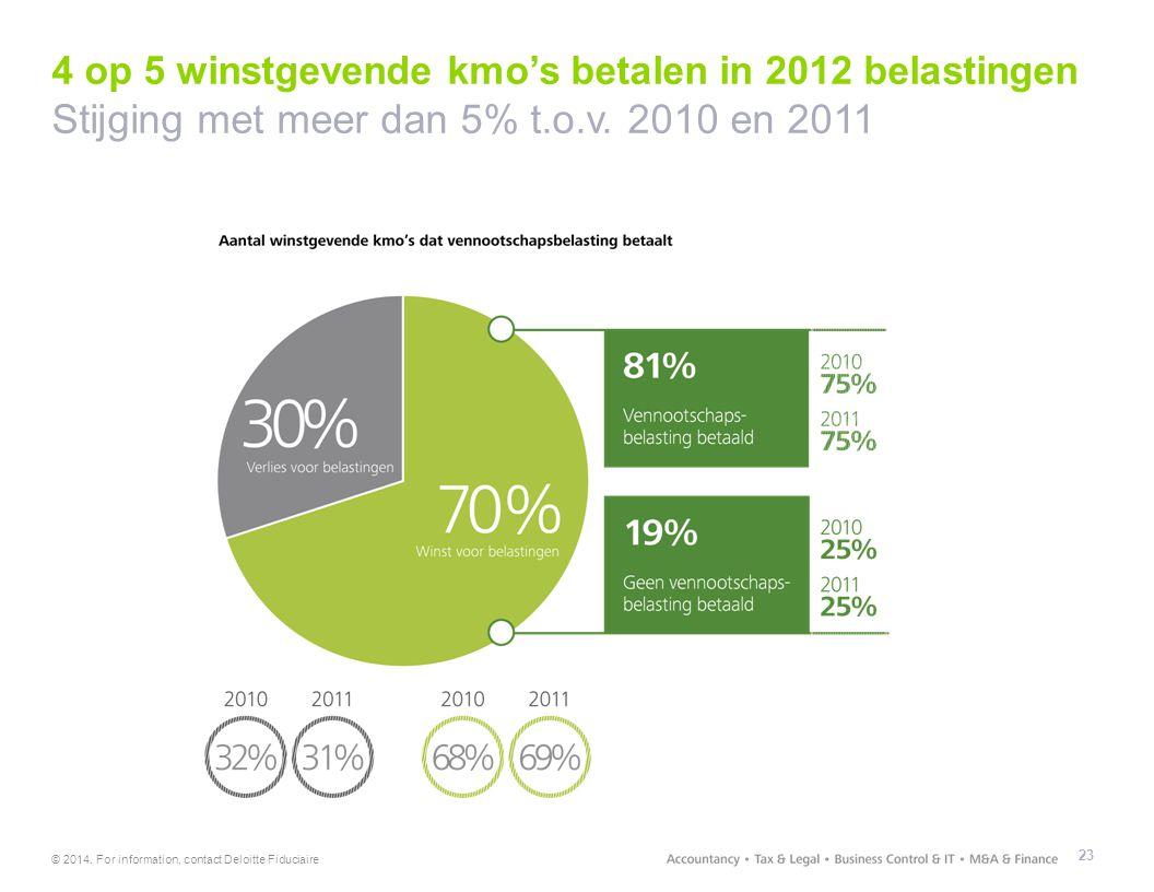 © 2014. For information, contact Deloitte Fiduciaire 4 op 5 winstgevende kmo's betalen in 2012 belastingen Stijging met meer dan 5% t.o.v. 2010 en 201