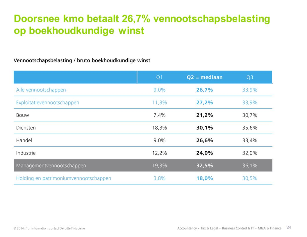 © 2014. For information, contact Deloitte Fiduciaire Doorsnee kmo betaalt 26,7% vennootschapsbelasting op boekhoudkundige winst 24