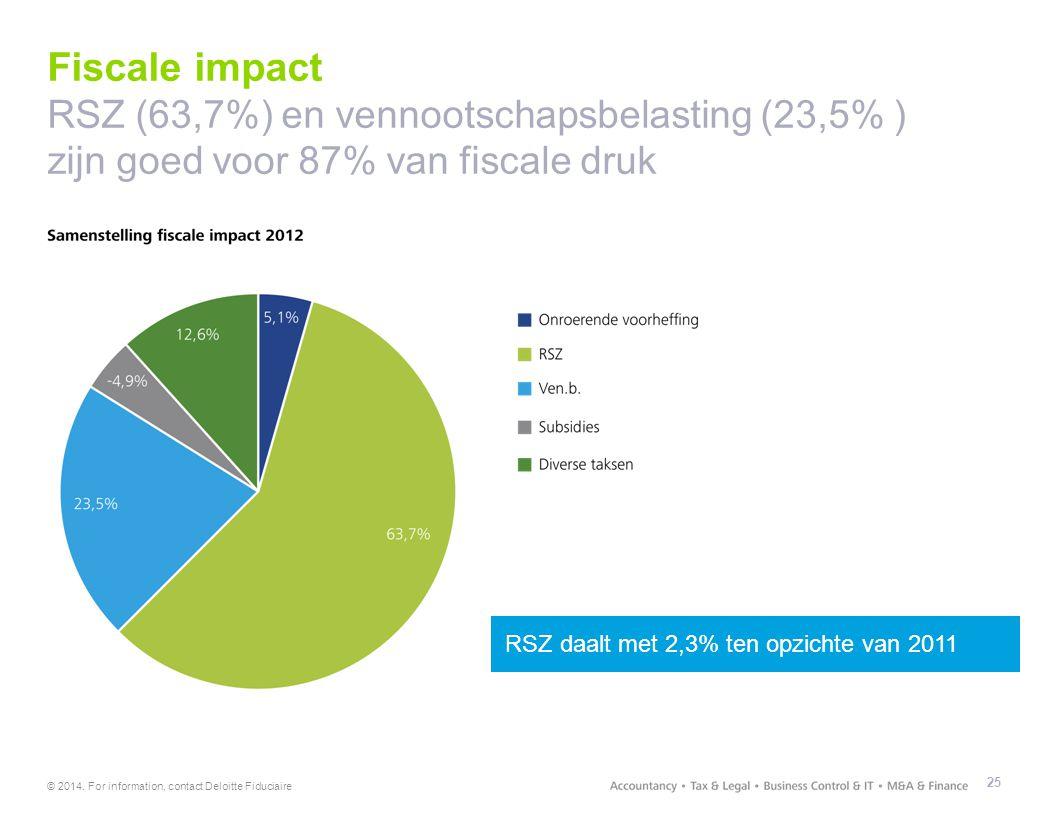 © 2014. For information, contact Deloitte Fiduciaire Fiscale impact RSZ (63,7%) en vennootschapsbelasting (23,5% ) zijn goed voor 87% van fiscale druk