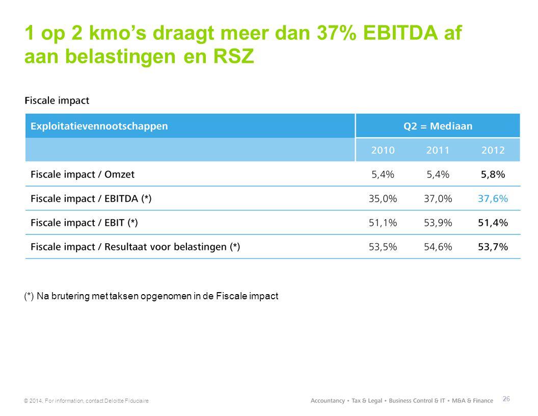 © 2014. For information, contact Deloitte Fiduciaire 1 op 2 kmo's draagt meer dan 37% EBITDA af aan belastingen en RSZ 26 (*) Na brutering met taksen