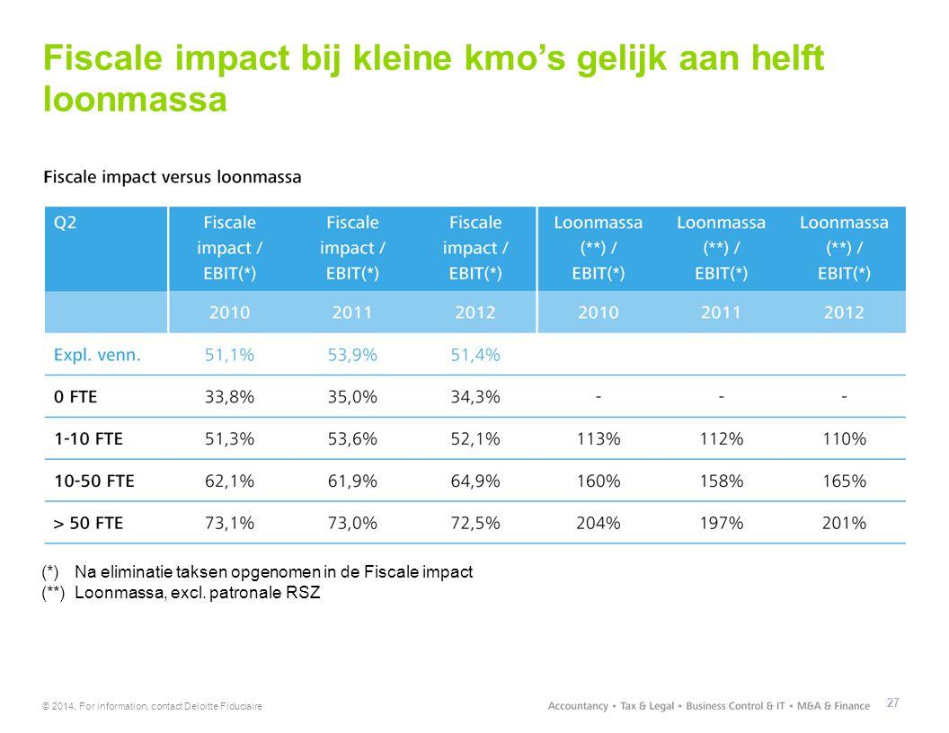 © 2014. For information, contact Deloitte Fiduciaire Fiscale impact bij kleine kmo's gelijk aan helft loonmassa 27 (*)Na eliminatie taksen opgenomen i