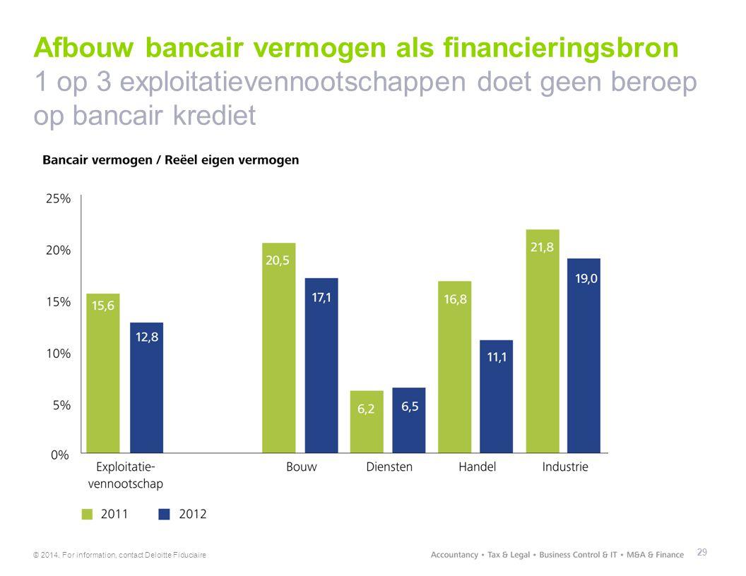 © 2014. For information, contact Deloitte Fiduciaire Afbouw bancair vermogen als financieringsbron 1 op 3 exploitatievennootschappen doet geen beroep