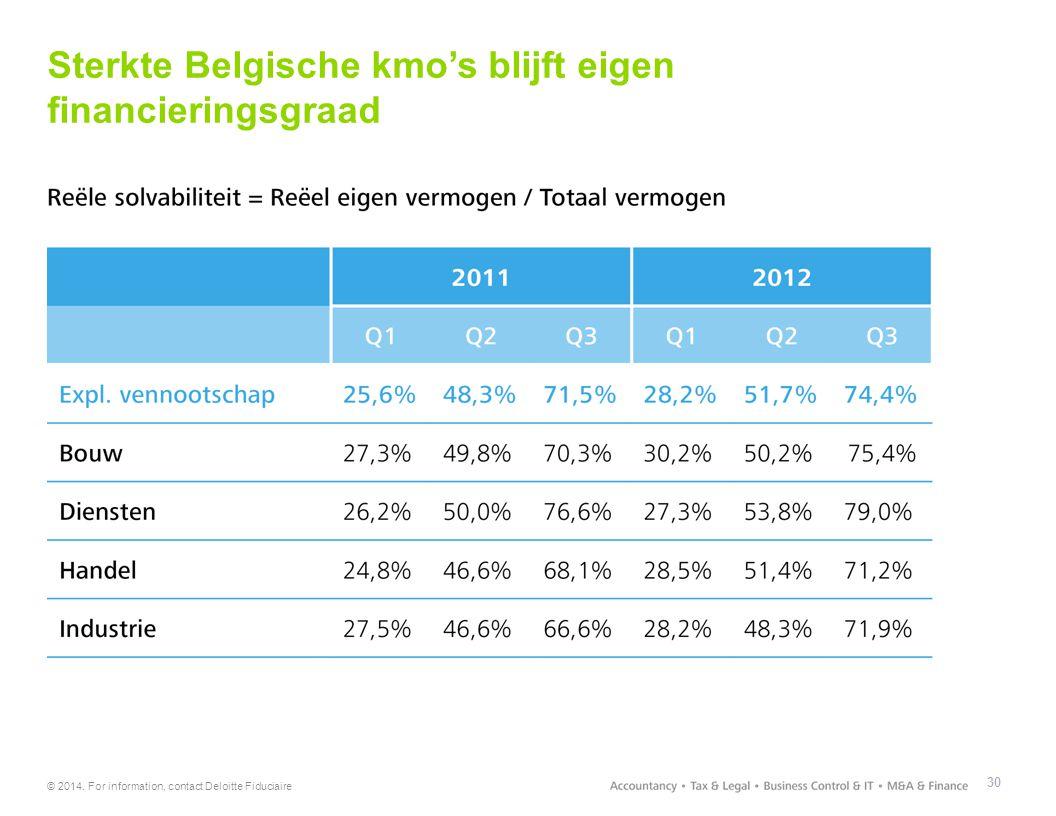 © 2014. For information, contact Deloitte Fiduciaire 30 Sterkte Belgische kmo's blijft eigen financieringsgraad