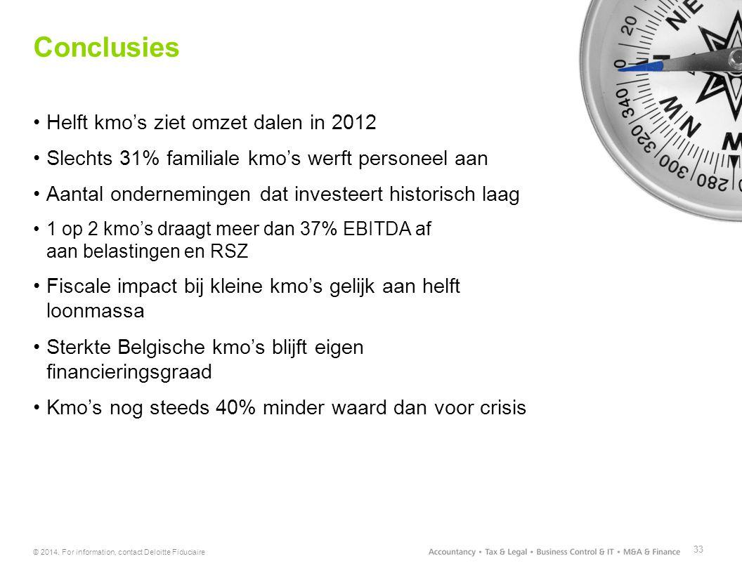 © 2014. For information, contact Deloitte Fiduciaire Conclusies Helft kmo's ziet omzet dalen in 2012 Slechts 31% familiale kmo's werft personeel aan A