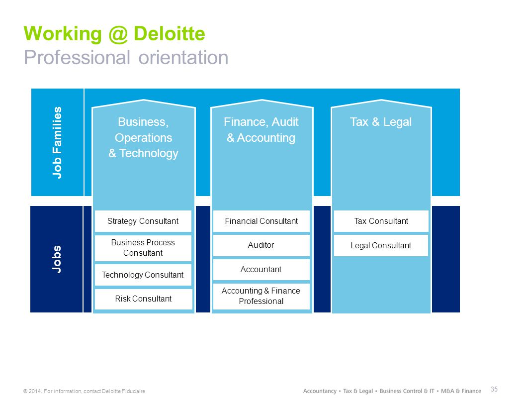 © 2014. For information, contact Deloitte Fiduciaire Working @ Deloitte Professional orientation 35 Job Families Business, Operations & Technology Tax
