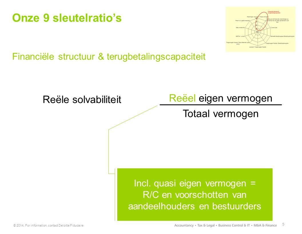 © 2014. For information, contact Deloitte Fiduciaire 5 Onze 9 sleutelratio's Financiële structuur & terugbetalingscapaciteit Reële solvabiliteit Reëel