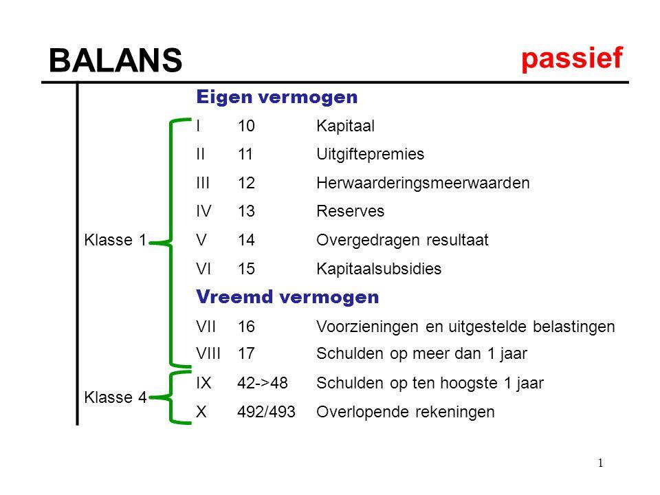 1 BALANS passief Eigen vermogen Klasse 1 I10Kapitaal II11Uitgiftepremies III12Herwaarderingsmeerwaarden IV13Reserves V14Overgedragen resultaat VI15Kap
