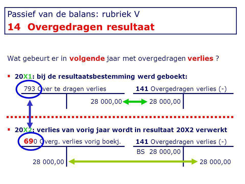 Passief van de balans: rubriek V 14 Overgedragen resultaat Wat gebeurt er in volgende jaar met overgedragen verlies ?  20X1: bij de resultaatsbestemm
