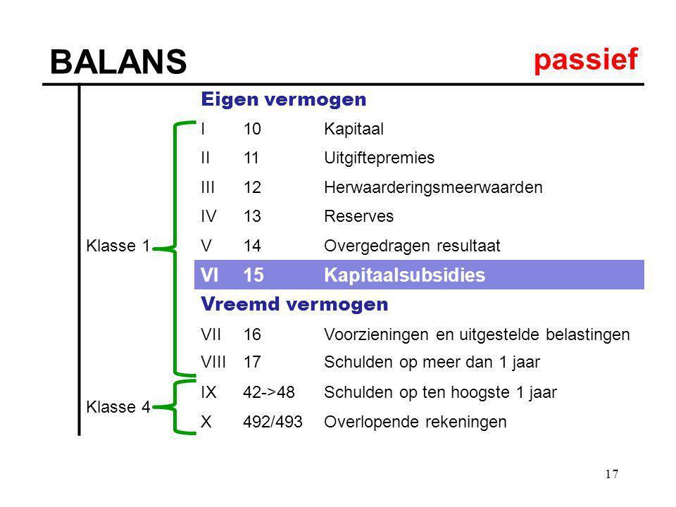 17 BALANS passief Eigen vermogen Klasse 1 I10Kapitaal II11Uitgiftepremies III12Herwaarderingsmeerwaarden IV13Reserves V14Overgedragen resultaat VI15Ka