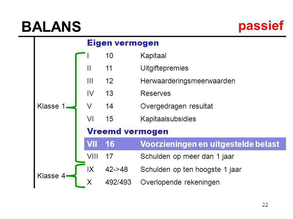 22 BALANS passief Eigen vermogen Klasse 1 I10Kapitaal II11Uitgiftepremies III12Herwaarderingsmeerwaarden IV13Reserves V14Overgedragen resultat VI15Kap