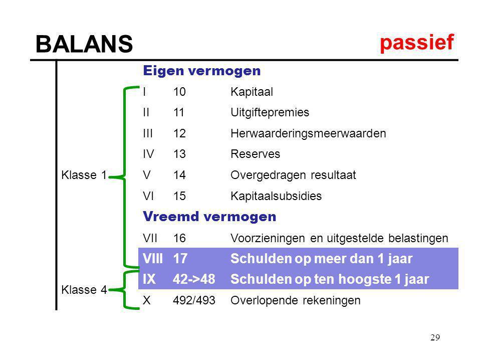 29 BALANS passief Eigen vermogen Klasse 1 I10Kapitaal II11Uitgiftepremies III12Herwaarderingsmeerwaarden IV13Reserves V14Overgedragen resultaat VI15Ka