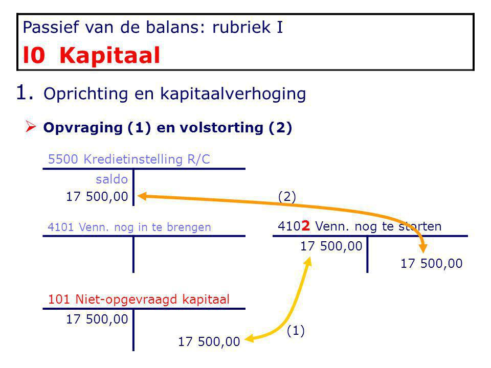 Passief van de balans: rubriek I l0 Kapitaal 1. Oprichting en kapitaalverhoging  Opvraging (1) en volstorting (2) 5500 Kredietinstelling R/C saldo 17