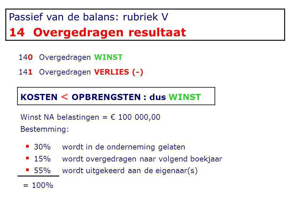 452 Te betalen Belgische belastingen & taksen 4520 -> 4524 Belgische winstbelastingen zie H5 4525 -> 4527 Andere te betalen Belgische belastingen en taksen Voorbeeld: Onroerende voorheffing op K.I.