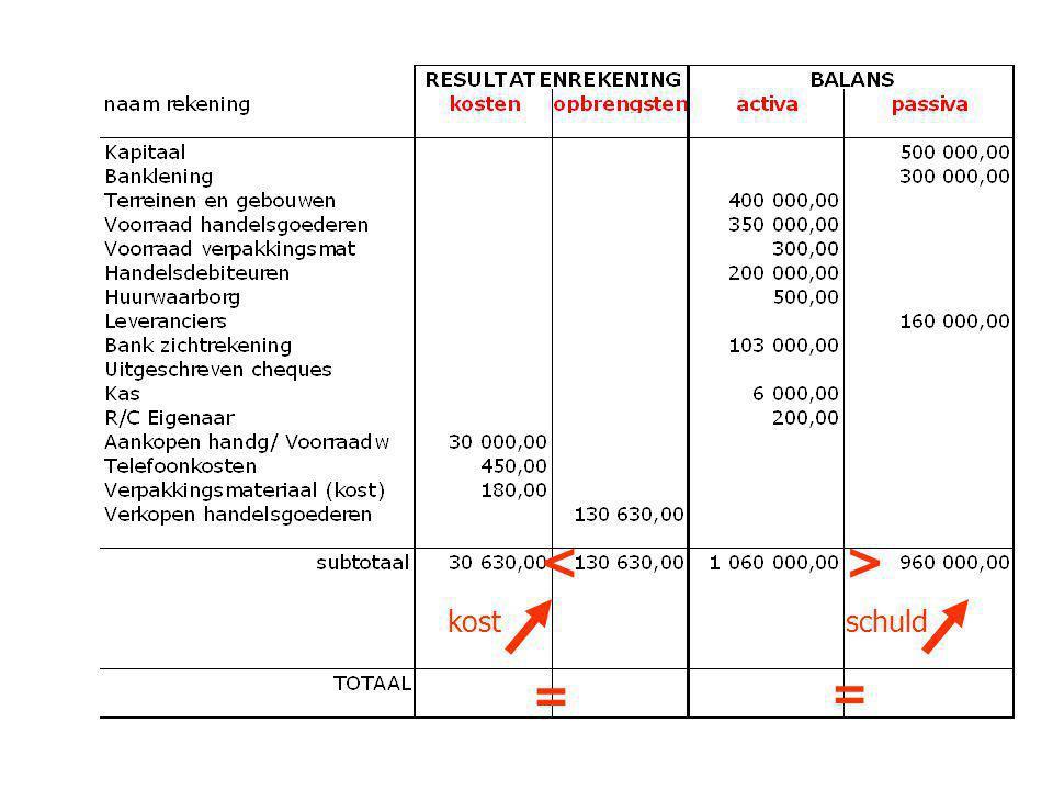 29 BALANS passief Eigen vermogen Klasse 1 I10Kapitaal II11Uitgiftepremies III12Herwaarderingsmeerwaarden IV13Reserves V14Overgedragen resultaat VI15Kapitaalsubsidies Vreemd vermogen VII16Voorzieningen en uitgestelde belastingen VIII17Schulden op meer dan 1 jaar Klasse 4 IX42->48Schulden op ten hoogste 1 jaar X492/493Overlopende rekeningen