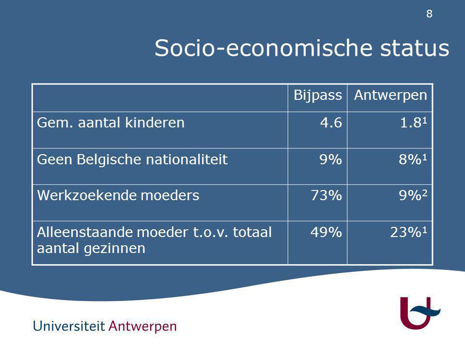 8 Socio-economische status BijpassAntwerpen Gem. aantal kinderen4.61.8 1 Geen Belgische nationaliteit9%8% 1 Werkzoekende moeders73%9% 2 Alleenstaande