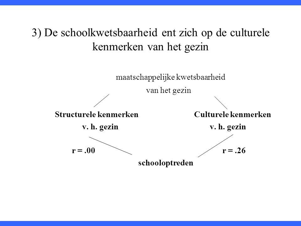 3) De schoolkwetsbaarheid ent zich op de culturele kenmerken van het gezin maatschappelijke kwetsbaarheid van het gezin Structurele kenmerken Culturel