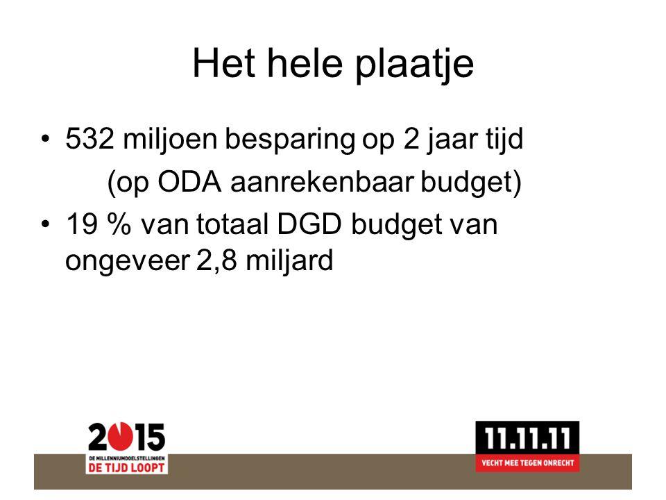 Het hele plaatje 532 miljoen besparing op 2 jaar tijd (op ODA aanrekenbaar budget) 19 % van totaal DGD budget van ongeveer 2,8 miljard