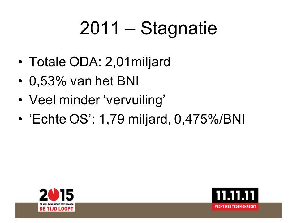2011 – Stagnatie Totale ODA: 2,01miljard 0,53% van het BNI Veel minder 'vervuiling' 'Echte OS': 1,79 miljard, 0,475%/BNI