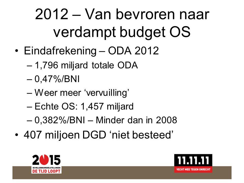 2012 – Van bevroren naar verdampt budget OS Eindafrekening – ODA 2012 –1,796 miljard totale ODA –0,47%/BNI –Weer meer 'vervuilling' –Echte OS: 1,457 miljard –0,382%/BNI – Minder dan in 2008 407 miljoen DGD 'niet besteed'