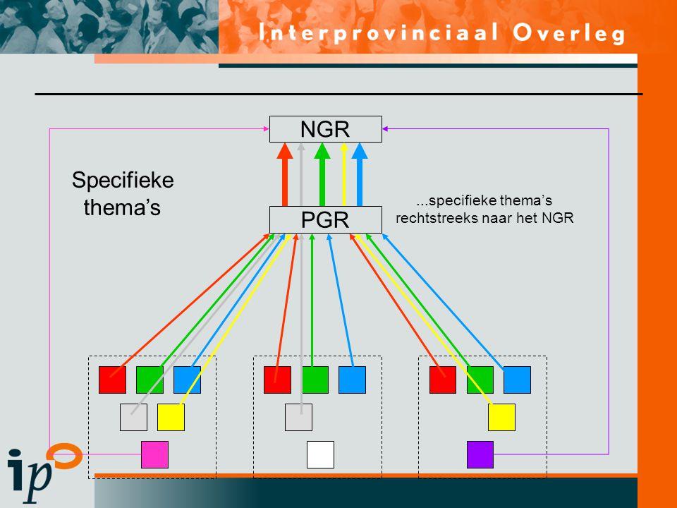 NGR PGR Specifieke thema's...specifieke thema's rechtstreeks naar het NGR