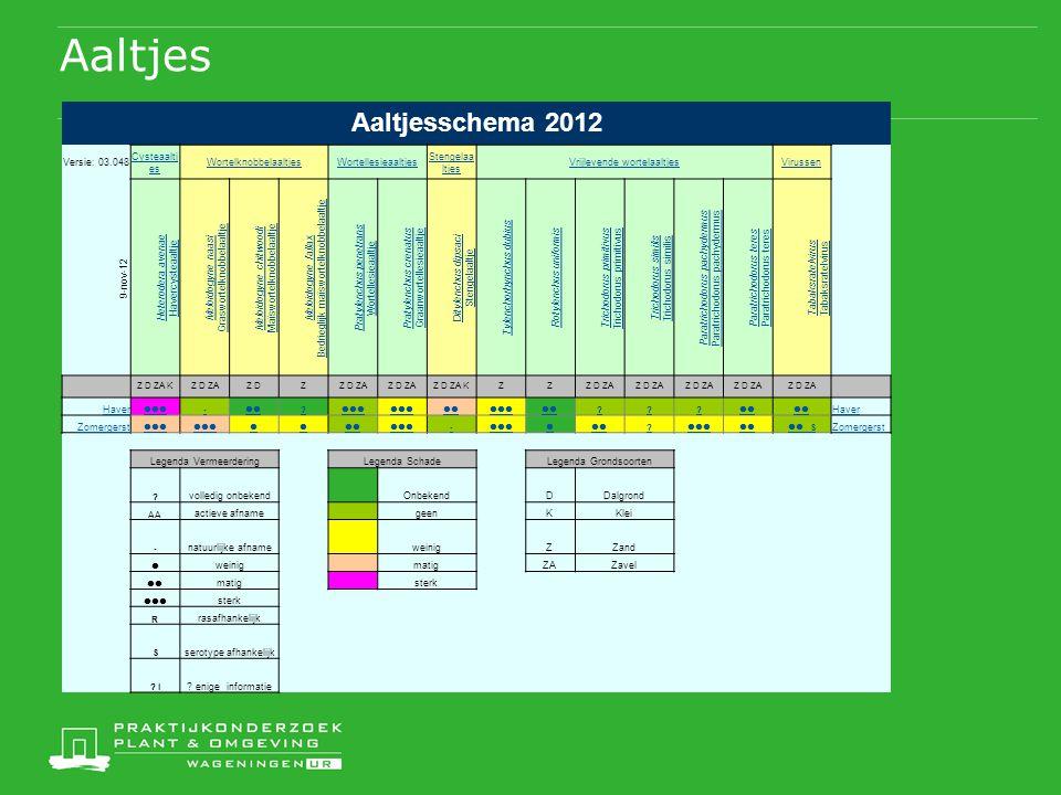Aaltjes Aaltjesschema 2012 Versie: 03.048 Cysteaaltj es WortelknobbelaaltjesWortellesieaaltjes Stengelaa ltjes Vrijlevende wortelaaltjesVirussen 9-nov