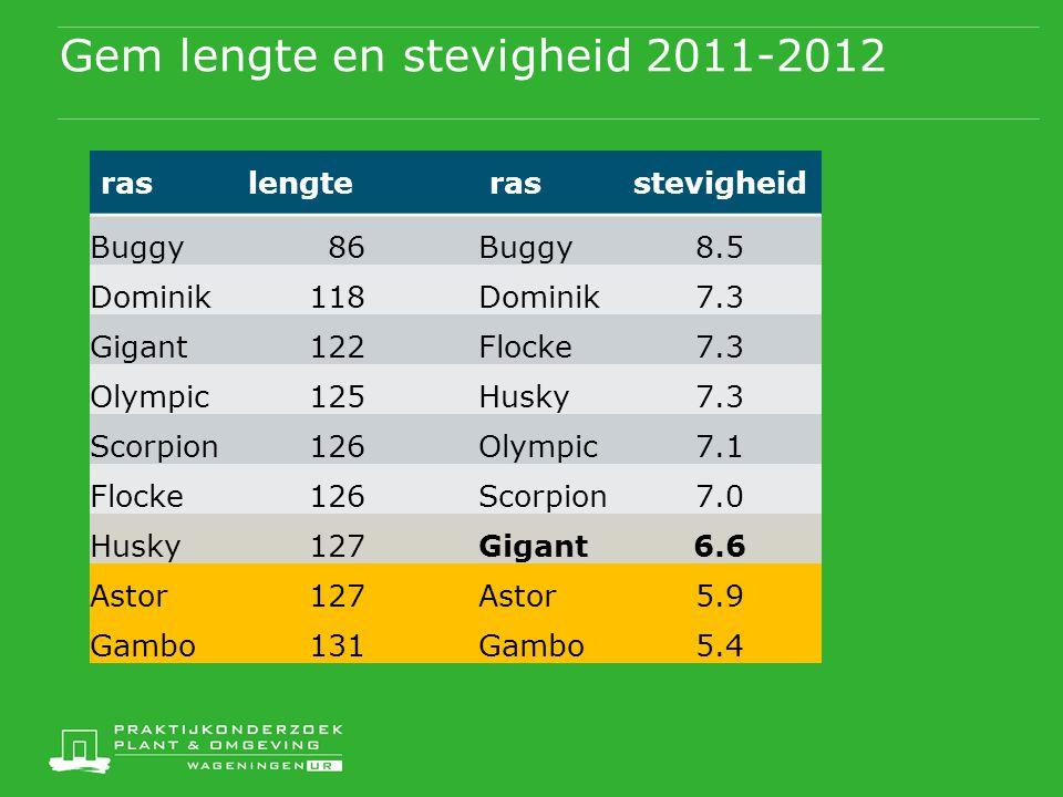 Gem lengte en stevigheid 2011-2012 raslengterasstevigheid Buggy86Buggy8.5 Dominik118Dominik7.3 Gigant122Flocke7.3 Olympic125Husky7.3 Scorpion126Olympi