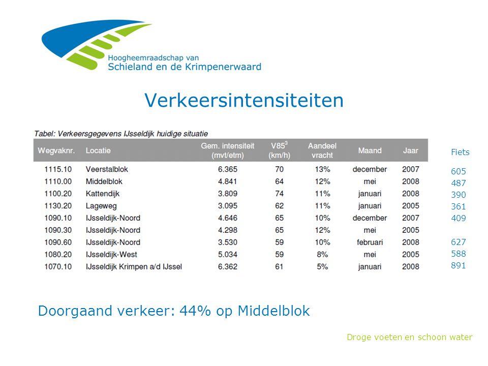 Droge voeten en schoon water Verkeersintensiteiten Fiets 605 487 390 361 409 627 588 891 Doorgaand verkeer: 44% op Middelblok