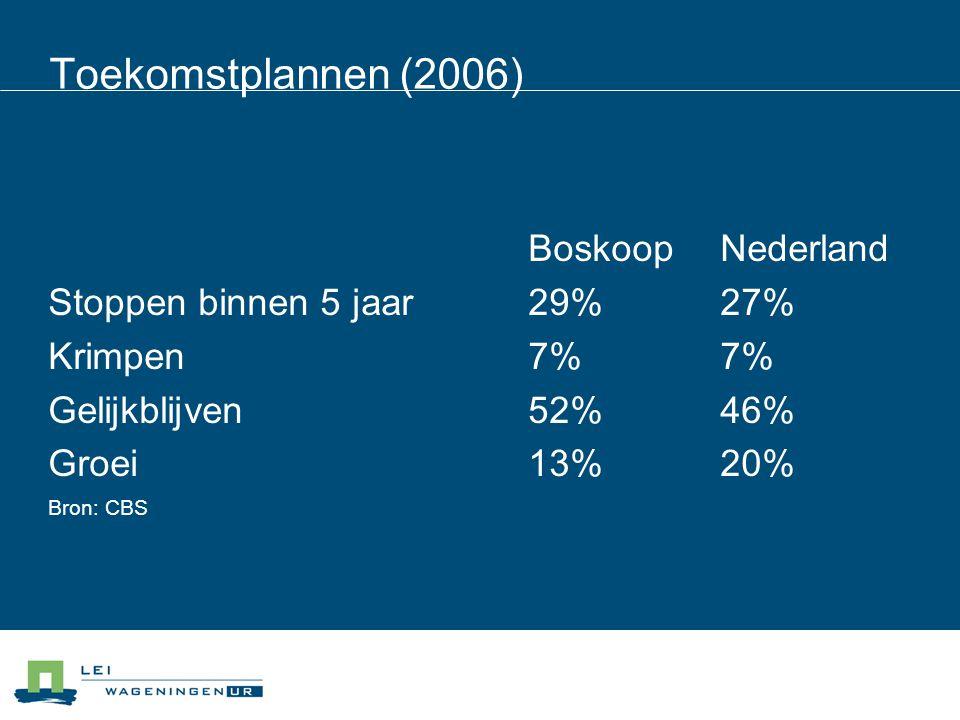 Toekomstplannen (2006) BoskoopNederland Stoppen binnen 5 jaar29%27% Krimpen7%7% Gelijkblijven52%46% Groei13%20% Bron: CBS
