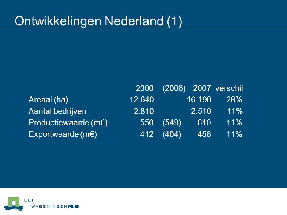Ontwikkelingen Nederland (1) 2000 (2006) 2007verschil Areaal (ha)12.64016.190 28% Aantal bedrijven 2.810 2.510 -11% Productiewaarde (m€) 550 (549) 610