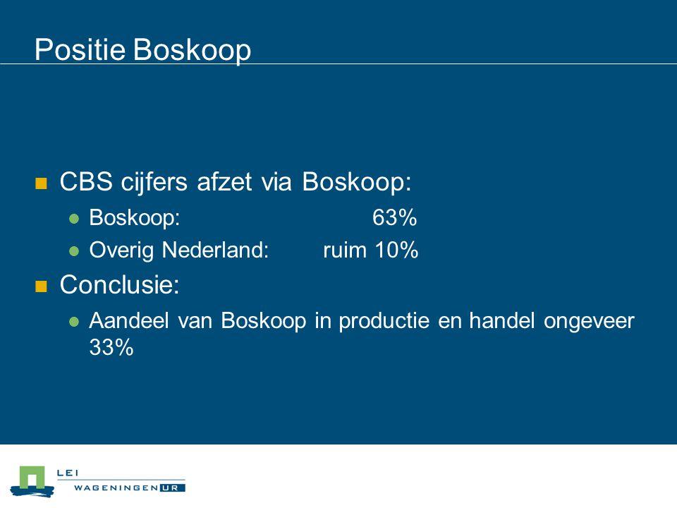 Positie Boskoop CBS cijfers afzet via Boskoop: Boskoop: 63% Overig Nederland: ruim 10% Conclusie: Aandeel van Boskoop in productie en handel ongeveer