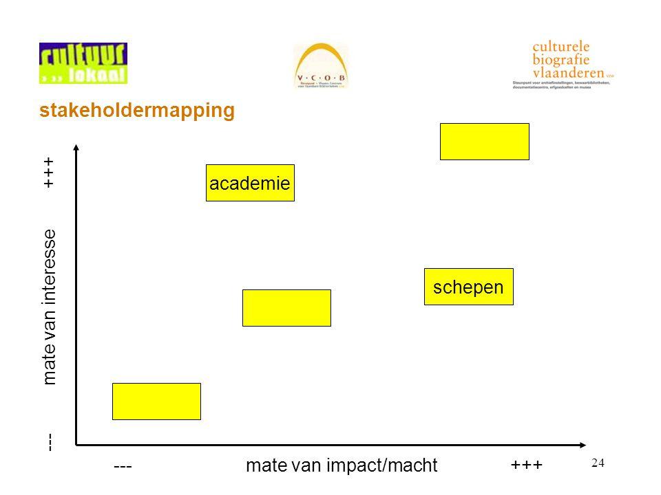 24 stakeholdermapping ---mate van interesse+++ ---mate van impact/macht+++ schepen academie