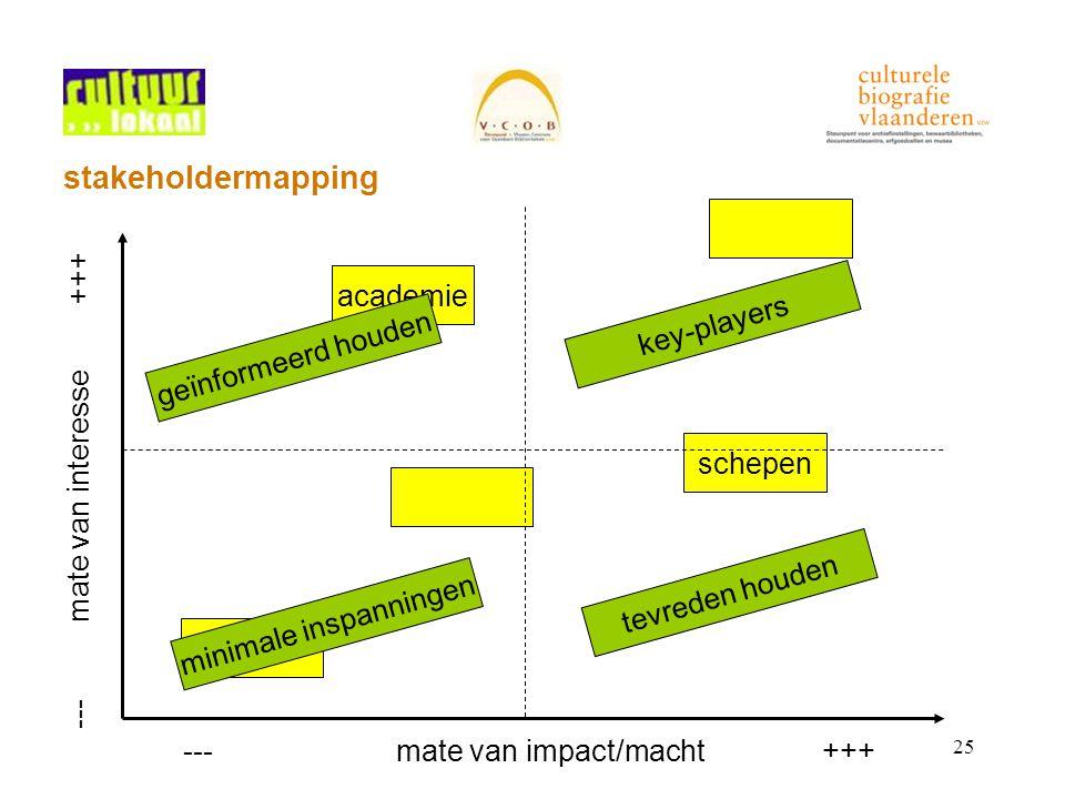 25 stakeholdermapping ---mate van interesse+++ ---mate van impact/macht+++ schepen academie key-players geïnformeerd houden tevreden houden minimale inspanningen