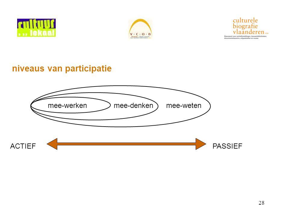 28 niveaus van participatie ACTIEFPASSIEF mee-werkenmee-denkenmee-weten
