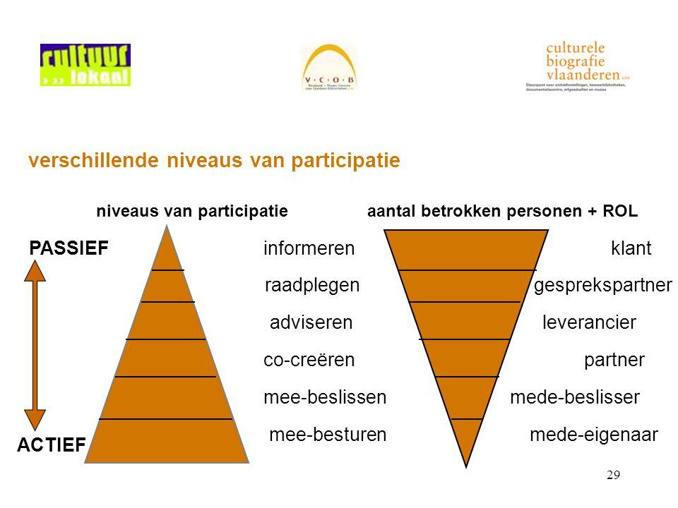29 verschillende niveaus van participatie niveaus van participatieaantal betrokken personen + ROL informeren raadplegen co-creëren mee-beslissen mee-b