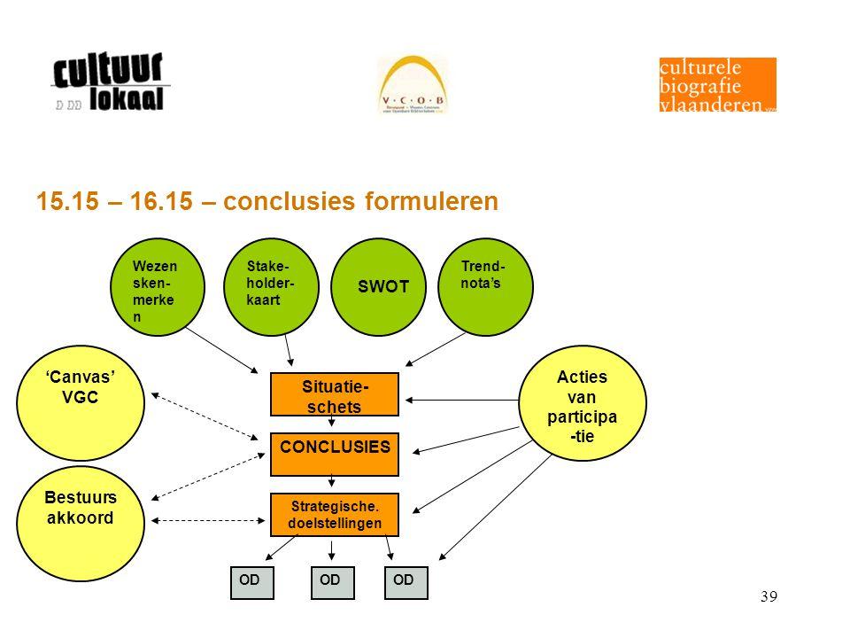 39 Wezen sken- merke n Stake- holder- kaart Trend- nota's Acties van participa -tie 'Canvas' VGC Bestuurs akkoord Situatie- schets CONCLUSIES Strategi