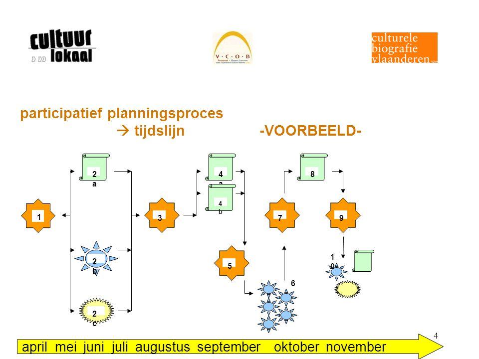 4 participatief planningsproces  tijdslijn -VOORBEELD- 2a2a 2b2b 2c2c 3 4a4a 4b4b 5 7 8 9 6 1010 1 april mei juni juli augustus september oktober nov