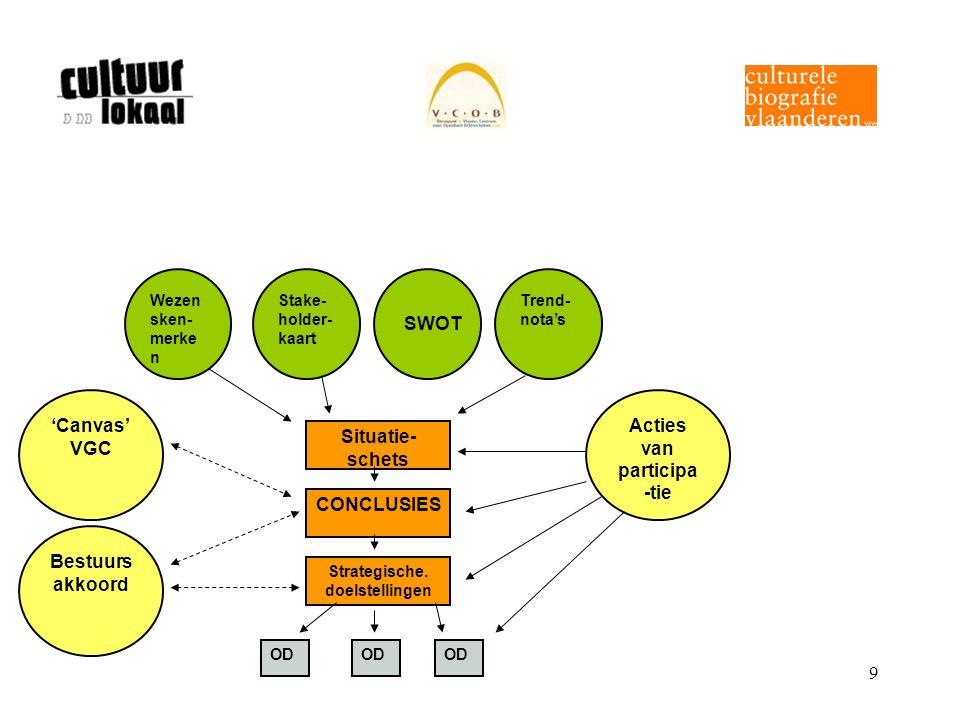 9 Wezen sken- merke n Stake- holder- kaart Trend- nota's Acties van participa -tie 'Canvas' VGC Bestuurs akkoord Situatie- schets CONCLUSIES Strategis