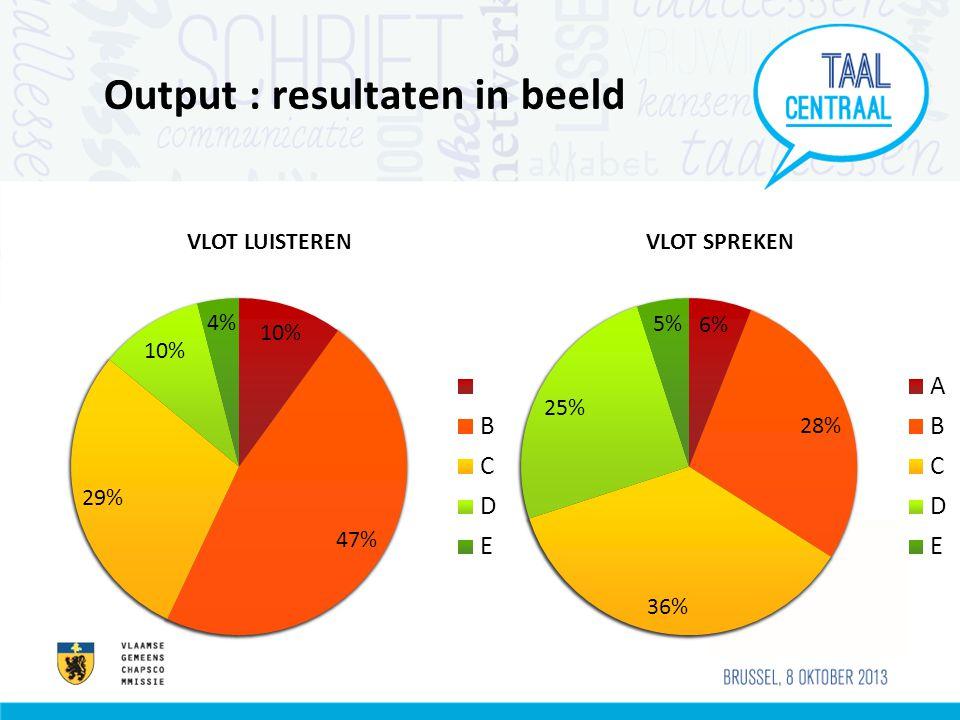Output : resultaten in beeld