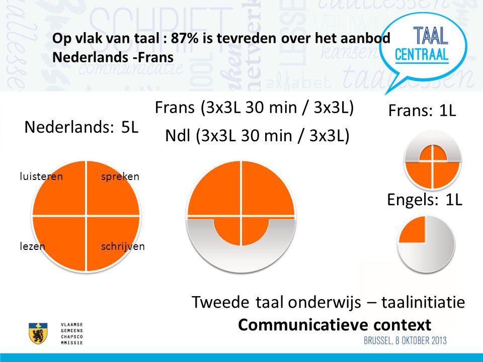 Op vlak van taal : 87% is tevreden over het aanbod Nederlands -Frans luisteren spreken lezenschrijven Tweede taal onderwijs – taalinitiatie Communicat