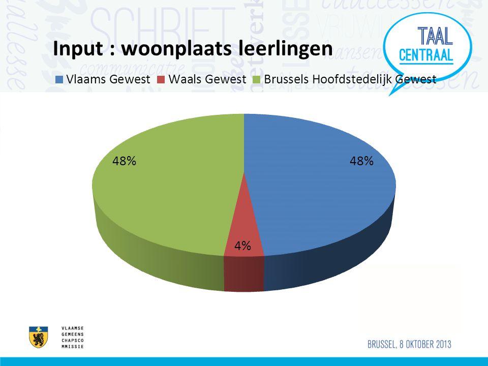 Op vlak van taal : 87% is tevreden over het aanbod Nederlands -Frans luisteren spreken lezenschrijven Tweede taal onderwijs – taalinitiatie Communicatieve context Nederlands: 5L Frans (3x3L 30 min / 3x3L) Frans: 1L Ndl (3x3L 30 min / 3x3L) Engels: 1L