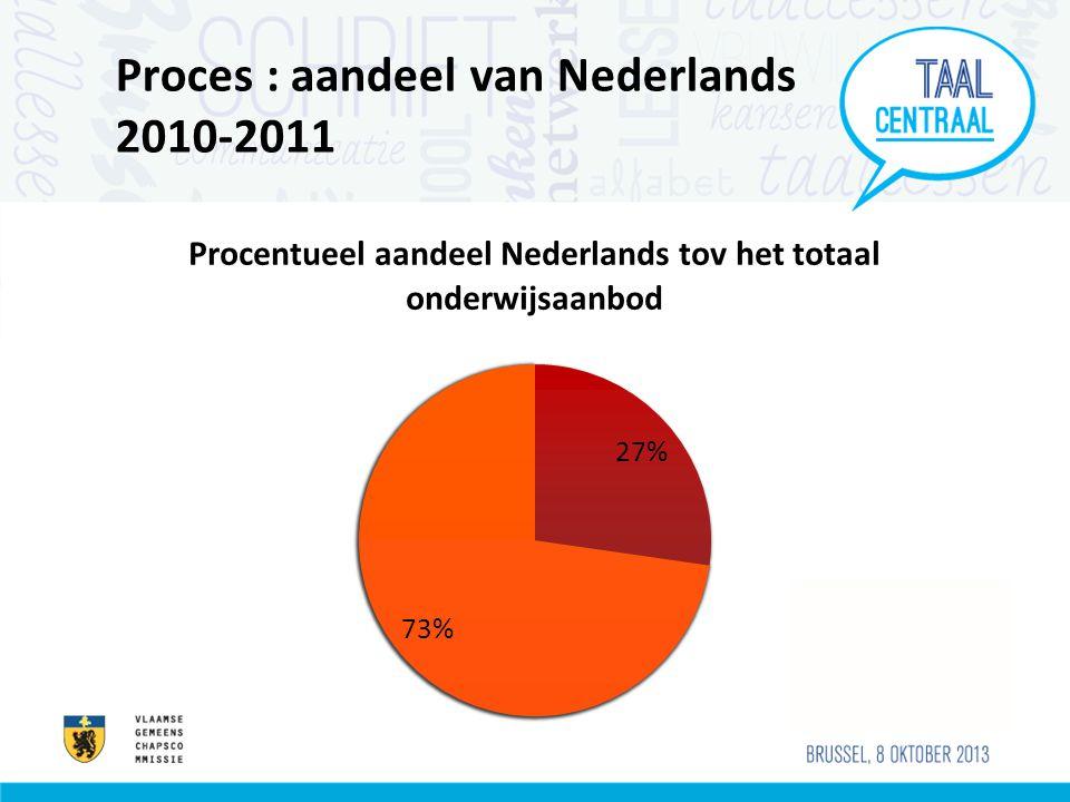 Proces : aandeel van Nederlands 2010-2011