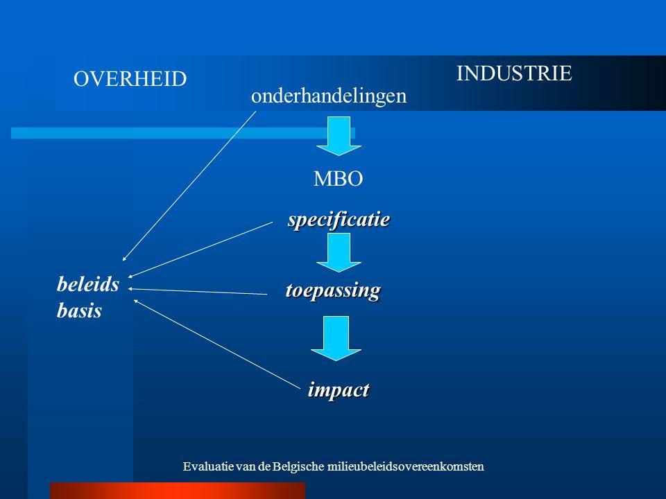 Evaluatie van de Belgische milieubeleidsovereenkomsten OVERHEID INDUSTRIE onderhandelingen MBOspecificatie toepassing impact beleids basis