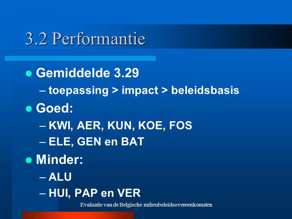 Evaluatie van de Belgische milieubeleidsovereenkomsten 3.2 Performantie Gemiddelde 3.29 –toepassing > impact > beleidsbasis Goed: –KWI, AER, KUN, KOE, FOS –ELE, GEN en BAT Minder: –ALU –HUI, PAP en VER