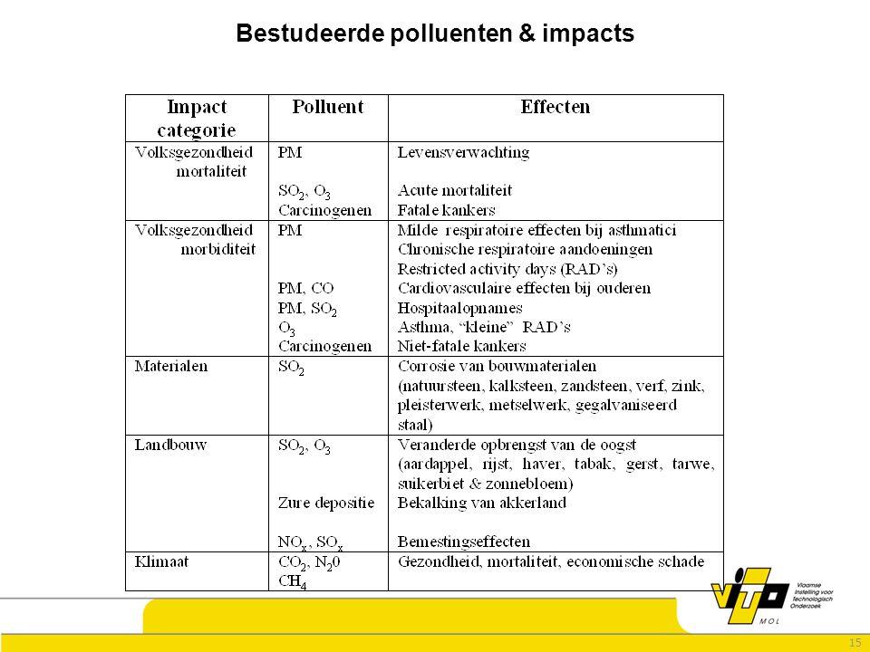 15 Bestudeerde polluenten & impacts